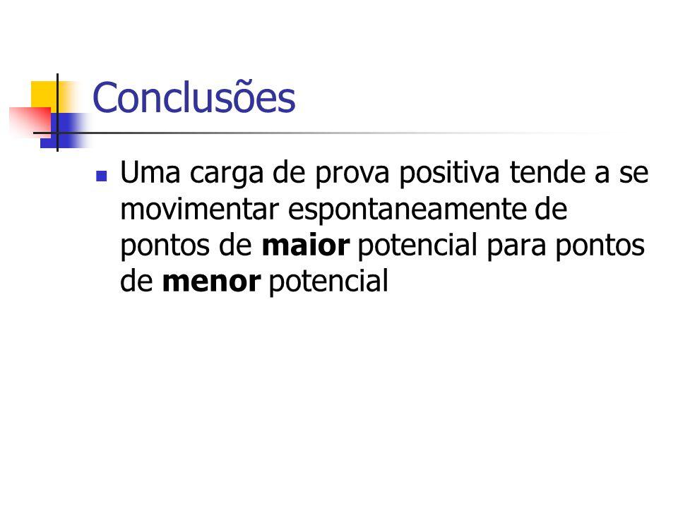 Conclusões Uma carga de prova positiva tende a se movimentar espontaneamente de pontos de maior potencial para pontos de menor potencial.