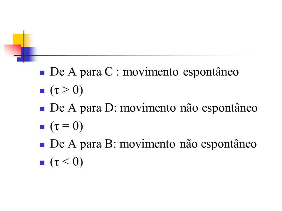 De A para C : movimento espontâneo