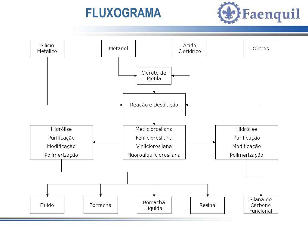 FLUXOGRAMA Silício Metálico Metanol Ácido Clorídrico Outros