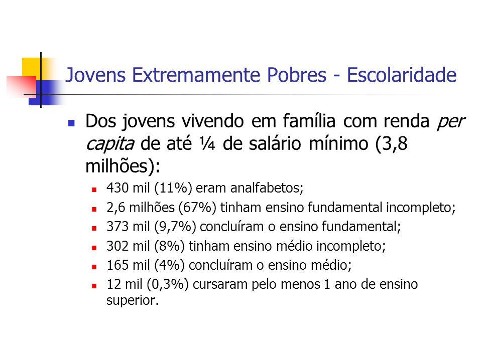 Jovens Extremamente Pobres - Escolaridade