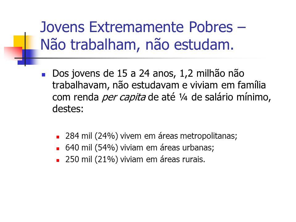 Jovens Extremamente Pobres – Não trabalham, não estudam.