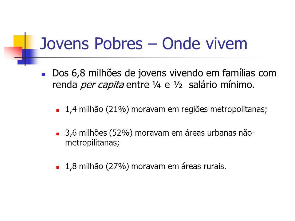 Jovens Pobres – Onde vivem
