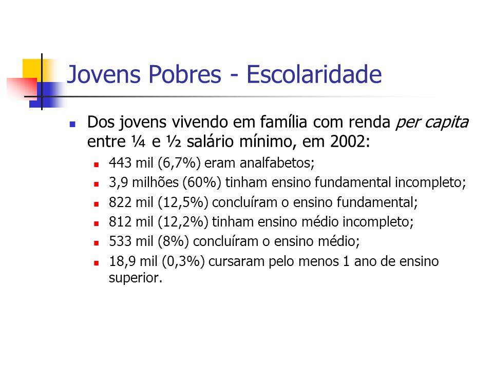 Jovens Pobres - Escolaridade