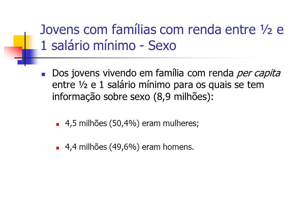 Jovens com famílias com renda entre ½ e 1 salário mínimo - Sexo