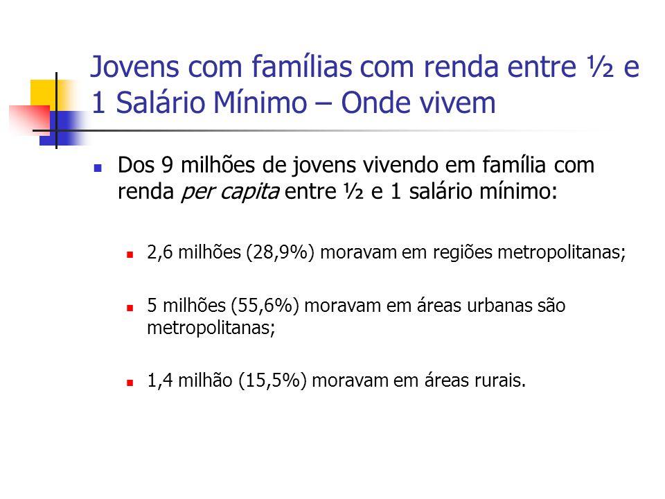 Jovens com famílias com renda entre ½ e 1 Salário Mínimo – Onde vivem