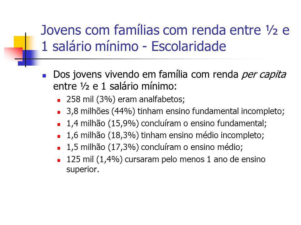 Jovens com famílias com renda entre ½ e 1 salário mínimo - Escolaridade