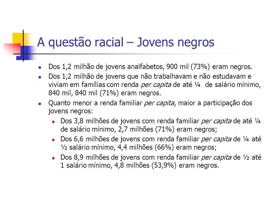 A questão racial – Jovens negros