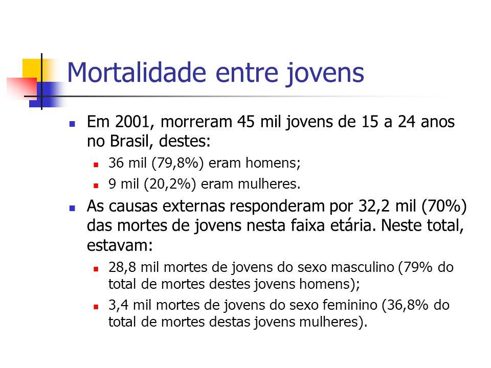 Mortalidade entre jovens