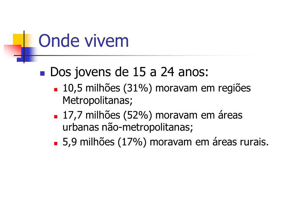 Onde vivem Dos jovens de 15 a 24 anos: