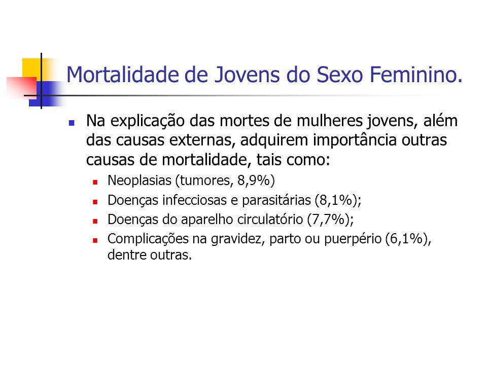 Mortalidade de Jovens do Sexo Feminino.