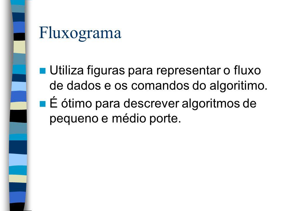 Fluxograma Utiliza figuras para representar o fluxo de dados e os comandos do algoritimo.