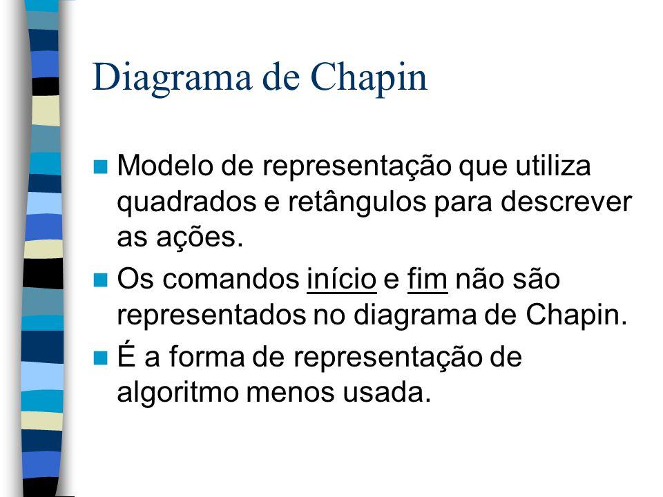 Diagrama de Chapin Modelo de representação que utiliza quadrados e retângulos para descrever as ações.