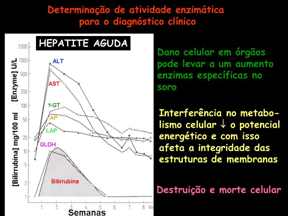Determinação de atividade enzimática para o diagnóstico clínico
