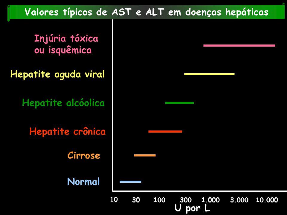 Valores típicos de AST e ALT em doenças hepáticas