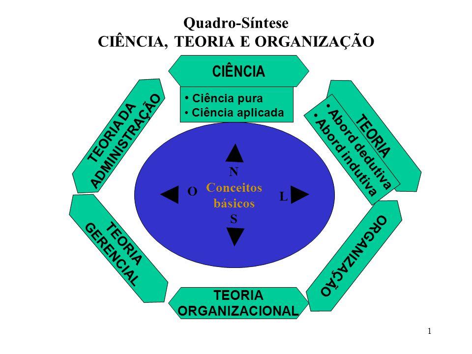 Quadro-Síntese CIÊNCIA, TEORIA E ORGANIZAÇÃO