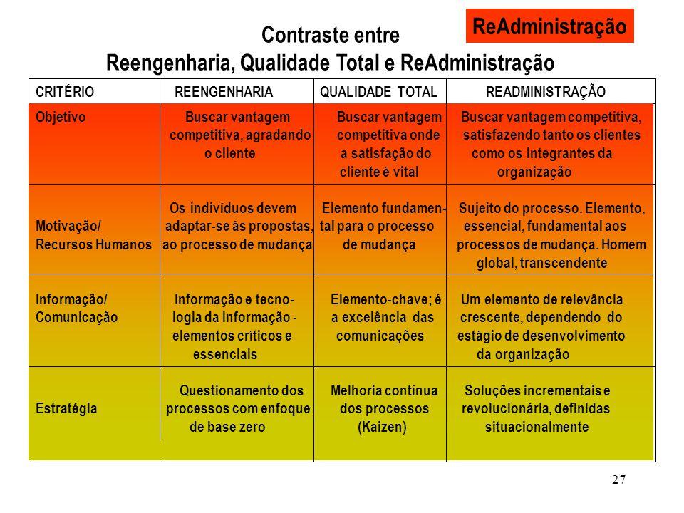 Reengenharia, Qualidade Total e ReAdministração