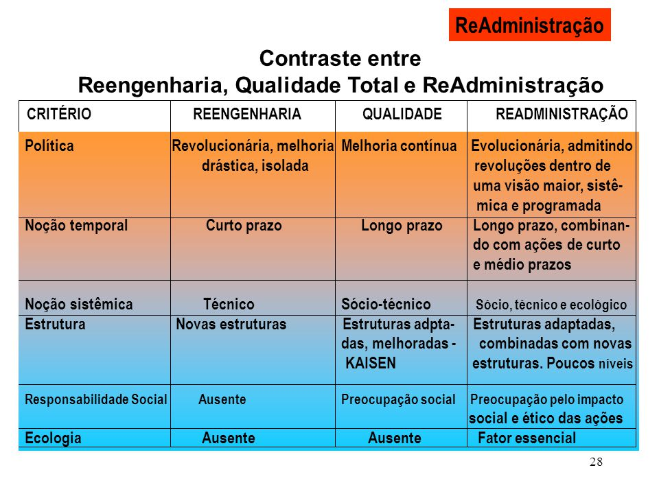 Contraste entre Reengenharia, Qualidade Total e ReAdministração
