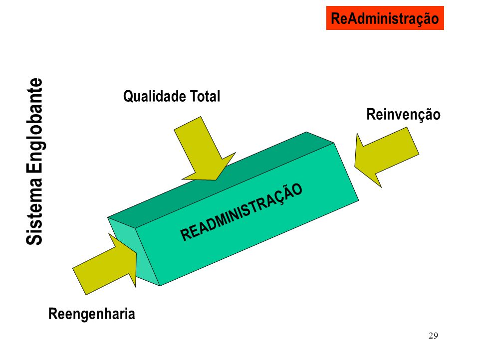 Sistema Englobante ReAdministração Qualidade Total Reinvenção