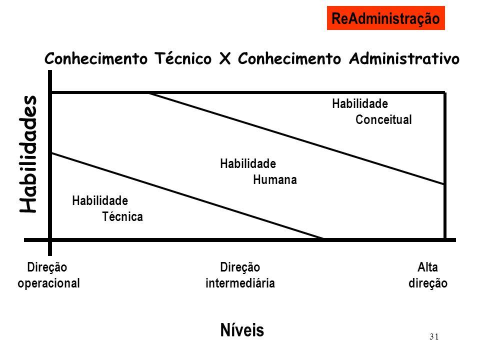 Conhecimento Técnico X Conhecimento Administrativo