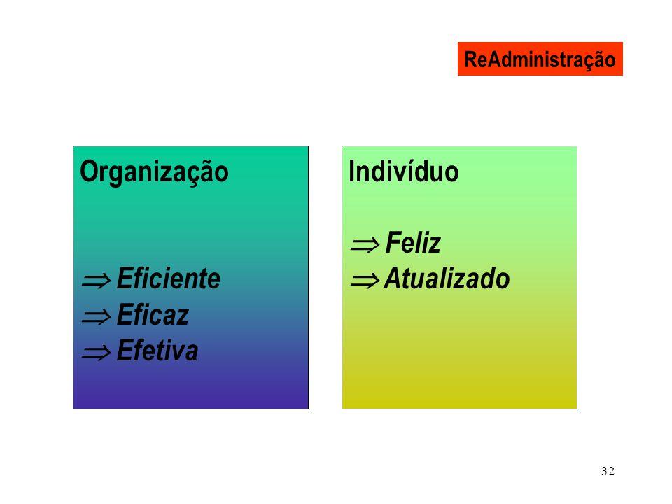 Organização  Eficiente  Eficaz  Efetiva  Indivíduo  Feliz
