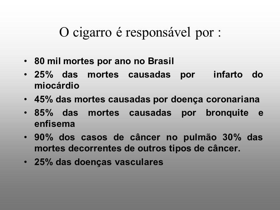 O cigarro é responsável por :