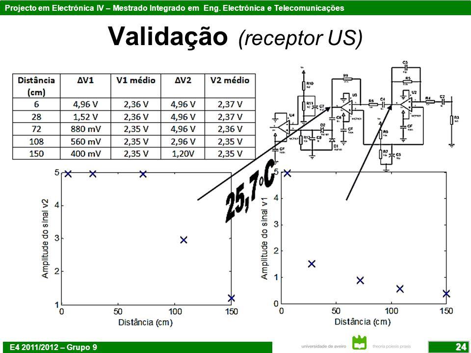 Validação (receptor US)