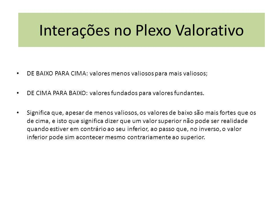 Interações no Plexo Valorativo