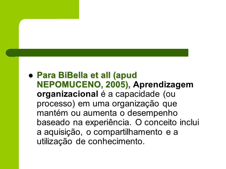 Para BiBella et all (apud NEPOMUCENO, 2005), Aprendizagem organizacional é a capacidade (ou processo) em uma organização que mantém ou aumenta o desempenho baseado na experiência.