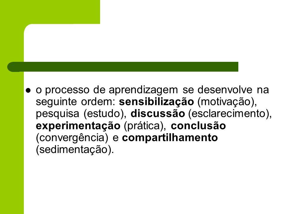 o processo de aprendizagem se desenvolve na seguinte ordem: sensibilização (motivação), pesquisa (estudo), discussão (esclarecimento), experimentação (prática), conclusão (convergência) e compartilhamento (sedimentação).