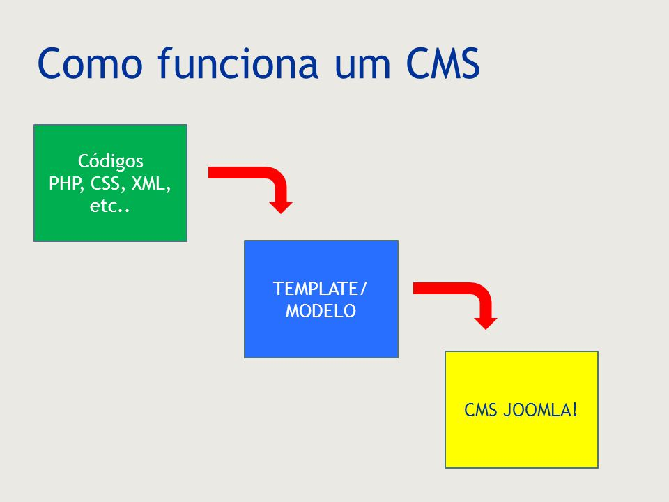 Como funciona um CMS Códigos PHP, CSS, XML, etc.. TEMPLATE/ MODELO