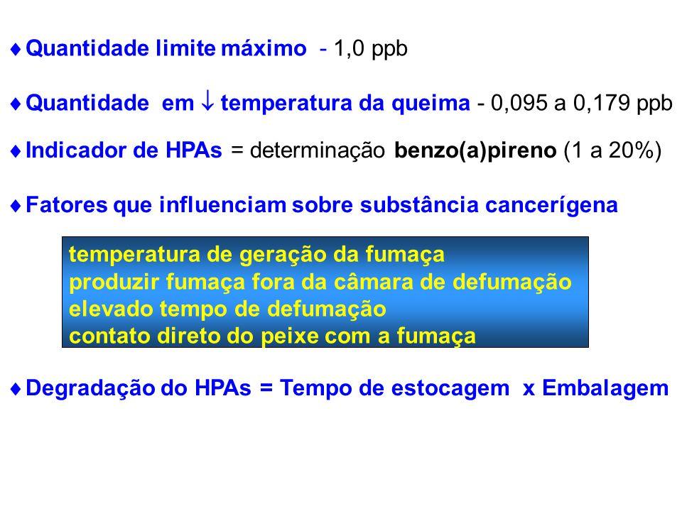 Quantidade limite máximo - 1,0 ppb