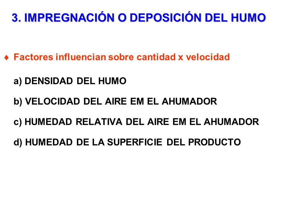 3. IMPREGNACIÓN O DEPOSICIÓN DEL HUMO