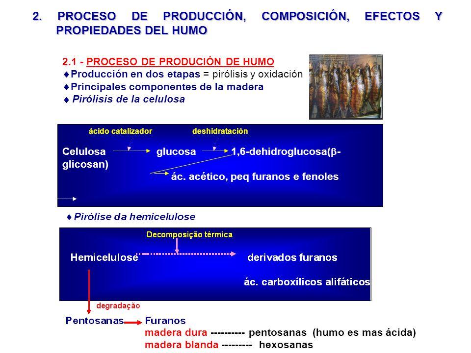 2. PROCESO DE PRODUCCIÓN, COMPOSICIÓN, EFECTOS Y PROPIEDADES DEL HUMO