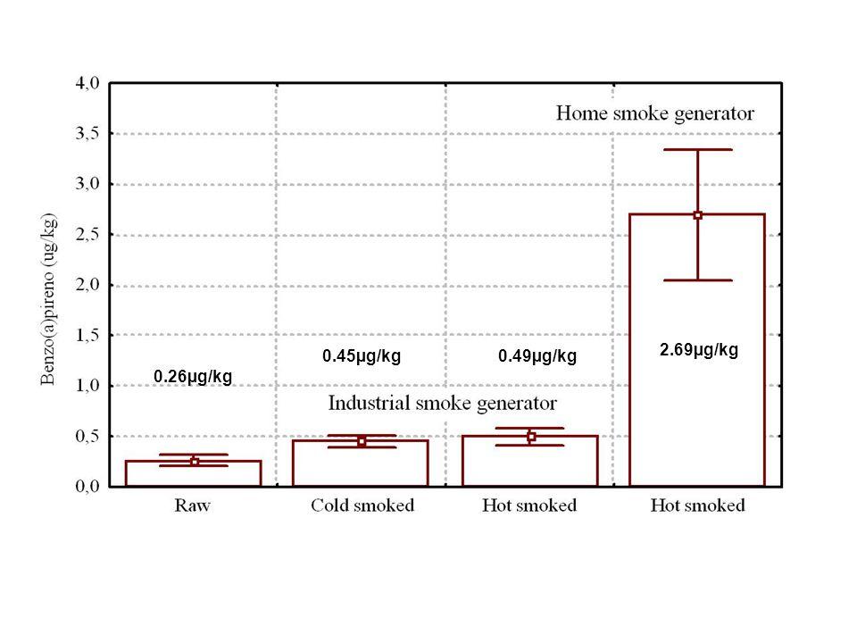 0.26µg/kg 0.45µg/kg 0.49µg/kg 2.69µg/kg