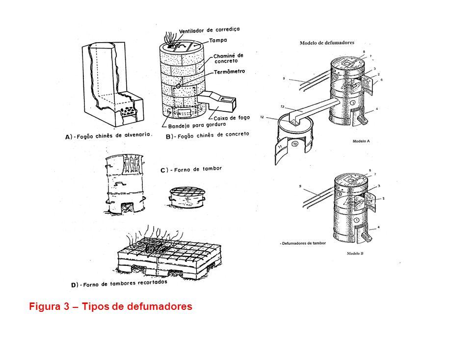 Figura 3 – Tipos de defumadores