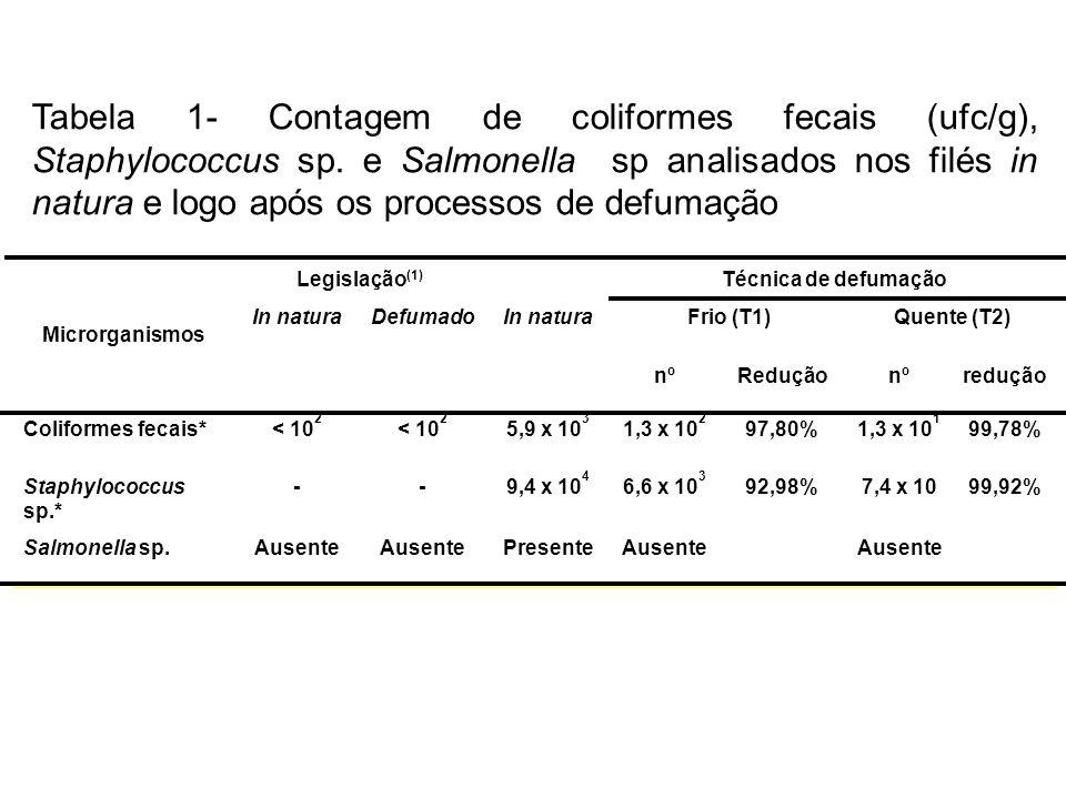 Tabela 1- Contagem de coliformes fecais (ufc/g), Staphylococcus sp
