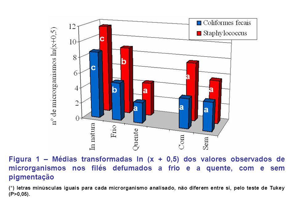 Figura 1 – Médias transformadas ln (x + 0,5) dos valores observados de microrganismos nos filés defumados a frio e a quente, com e sem pigmentação