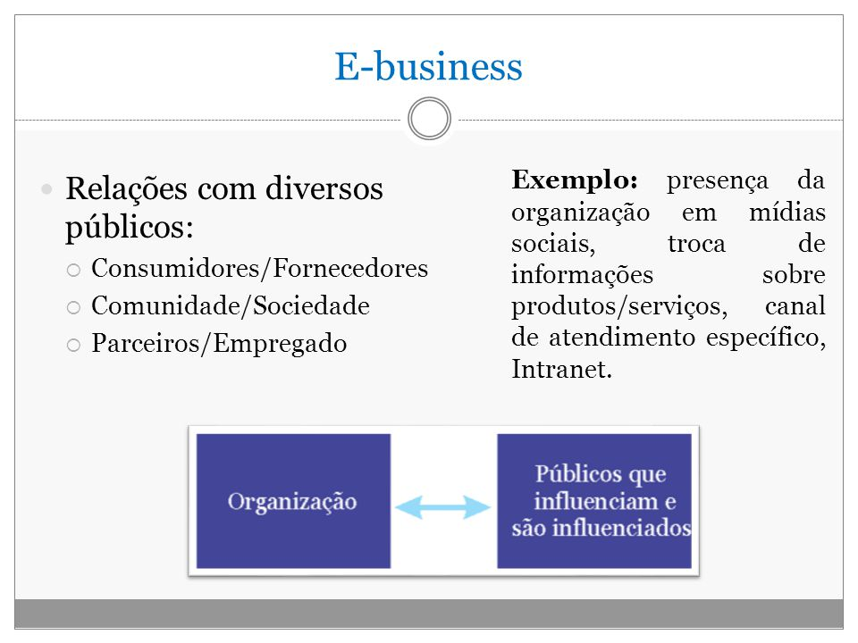 E-business Relações com diversos públicos:
