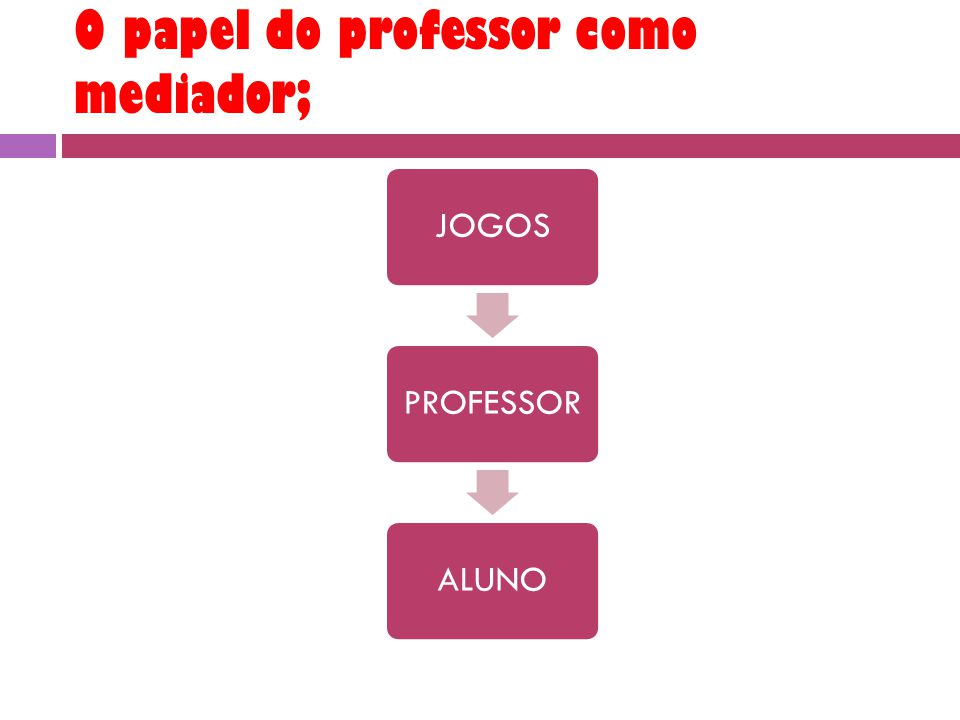 O papel do professor como mediador;