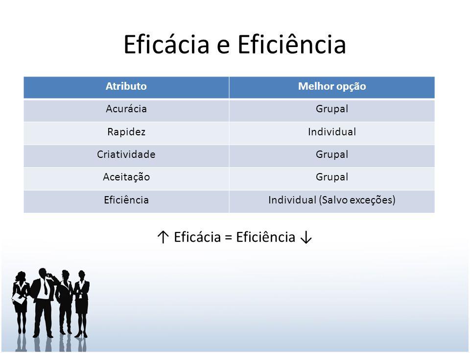 Eficácia e Eficiência ↑ Eficácia = Eficiência ↓ Atributo Melhor opção