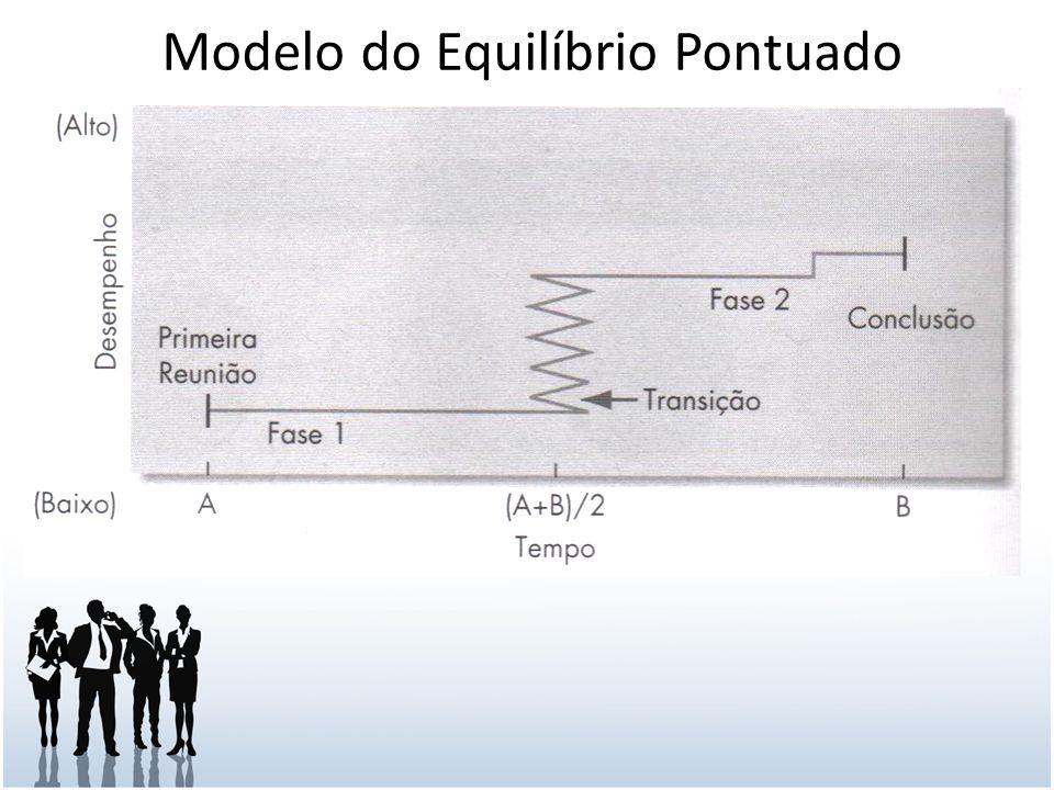 Modelo do Equilíbrio Pontuado