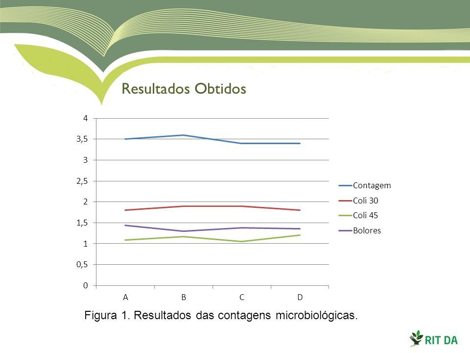 Resultados Obtidos Figura 1. Resultados das contagens microbiológicas.