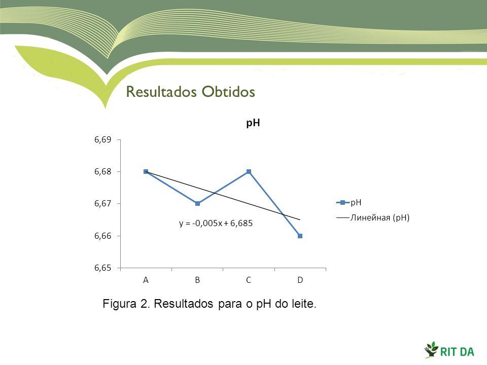 Resultados Obtidos Figura 2. Resultados para o pH do leite.