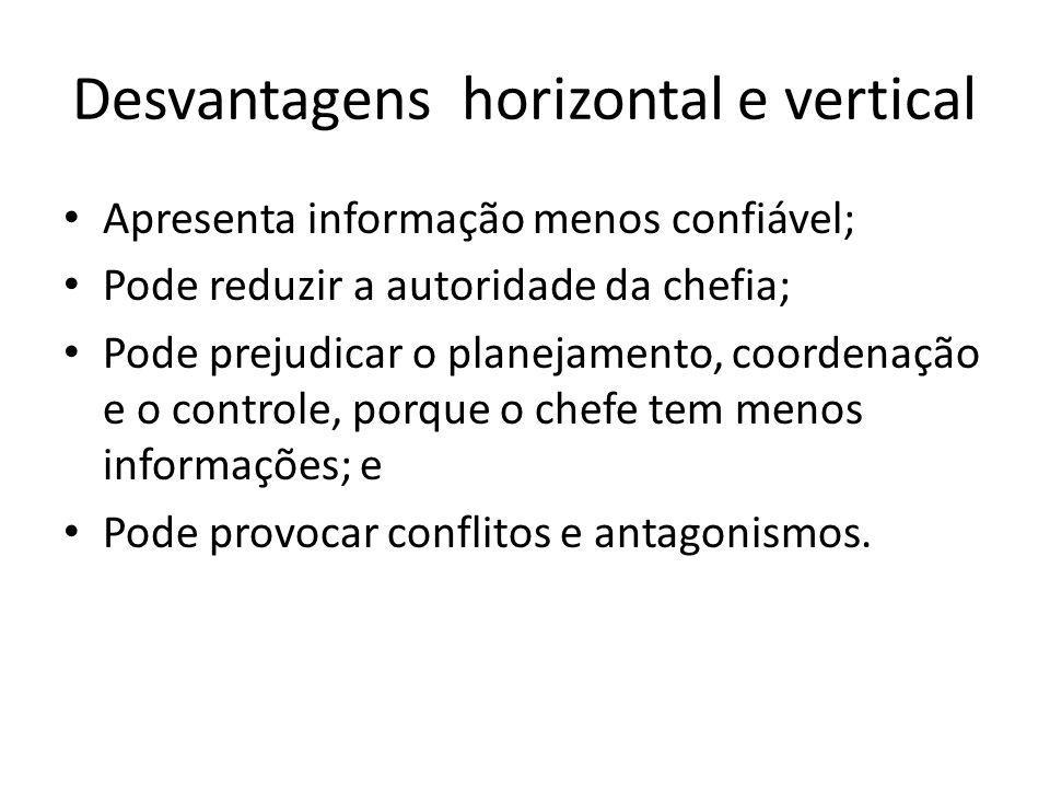 Desvantagens horizontal e vertical
