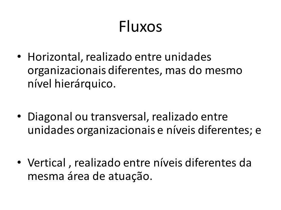Fluxos Horizontal, realizado entre unidades organizacionais diferentes, mas do mesmo nível hierárquico.