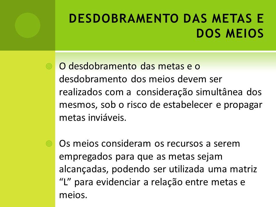 DESDOBRAMENTO DAS METAS E DOS MEIOS