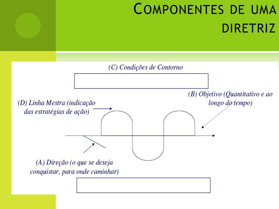 Componentes de uma diretriz