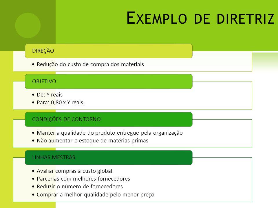 Exemplo de diretriz Redução do custo de compra dos materiais DIREÇÃO