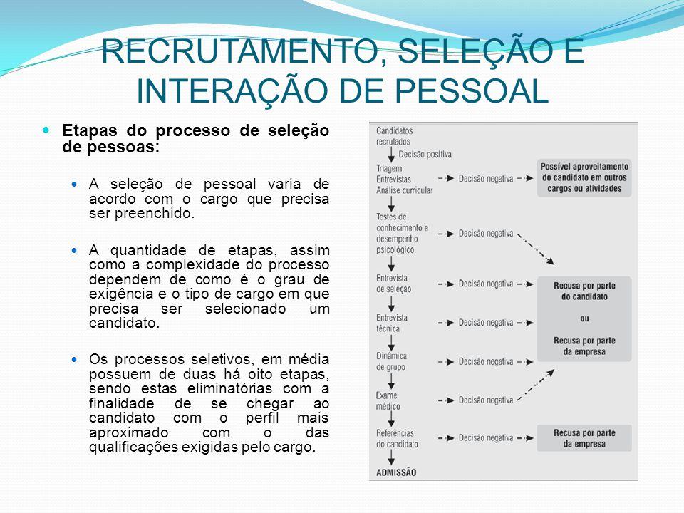 RECRUTAMENTO, SELEÇÃO E INTERAÇÃO DE PESSOAL