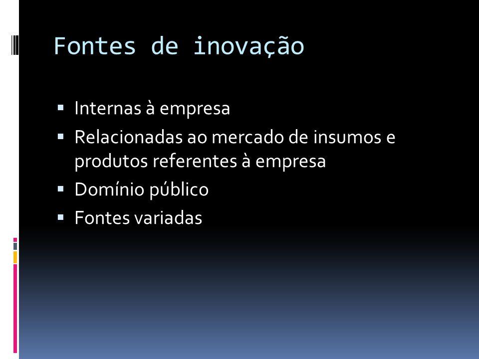 Fontes de inovação Internas à empresa